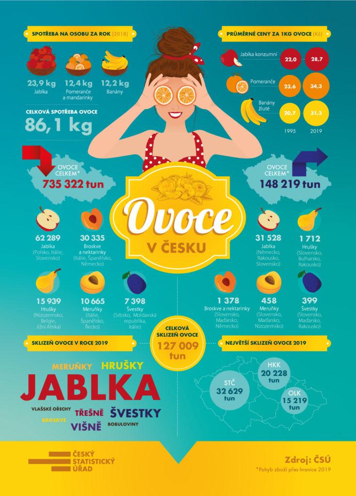 ovoce v Česku, spotřeba za osobu za rok, průměrné ceny za 1kg ovoce, sklizeň, jablka, meruňky, hrušky, švestky, přesně, višně, bobuloviny, broskve, vlašský ořechy